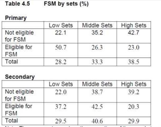 FSM data