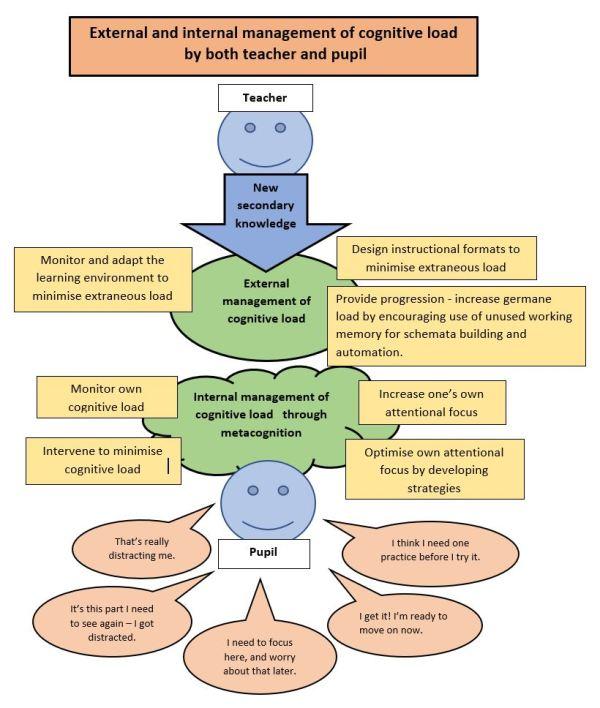 External and internal management